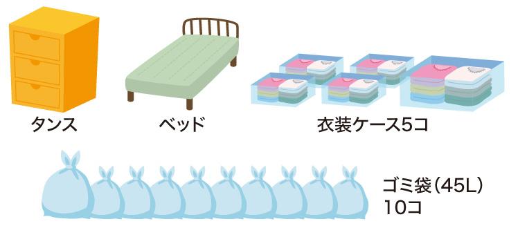 おおよその目安として、タンス、ベッド、衣装ケース5個、ゴミ袋(45L)10個程度の量になります。