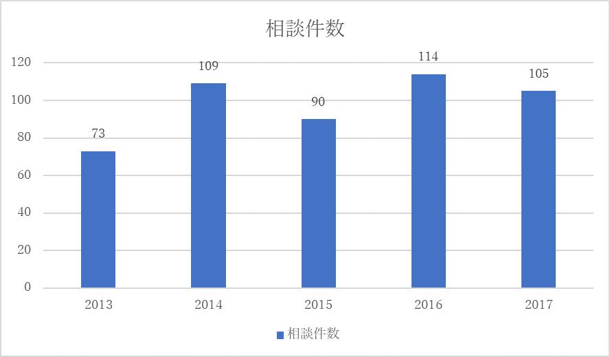 大阪の遺品整理業者の料金